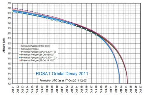 Gráfica que muestra la horquilla de fechas previstas para la reentrada del ROSAT